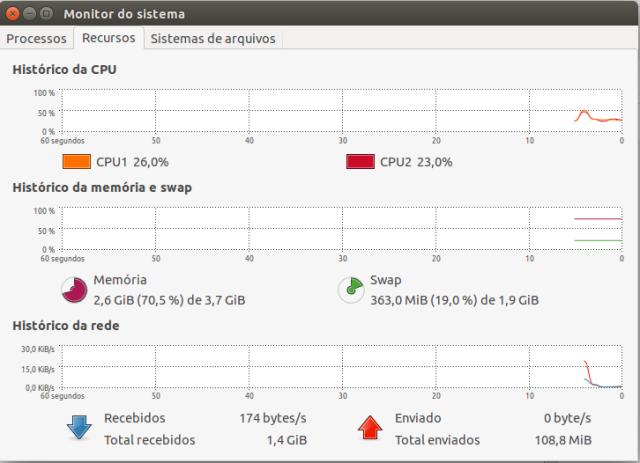 Monitor do sistema Ubuntu